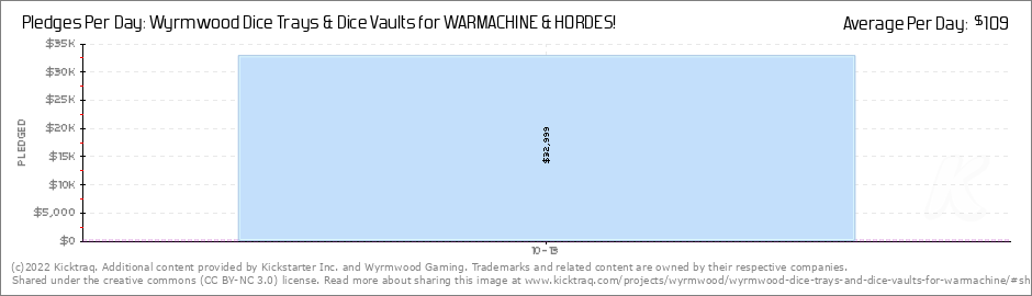 Wyrmwood Dice Trays & Dice Vaults for WARMACHINE & HORDES