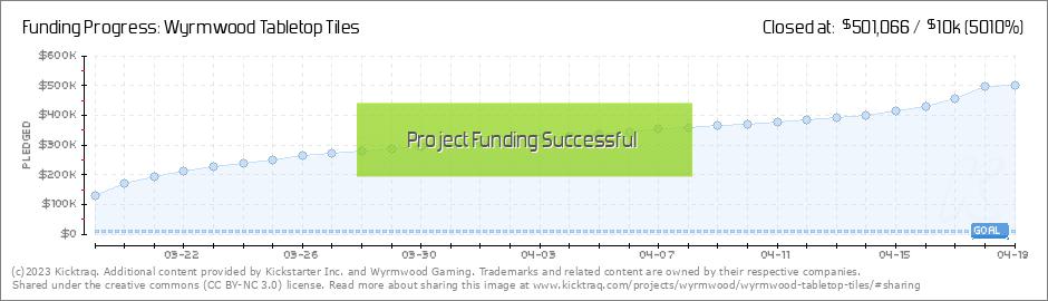 Wyrmwood Tabletop Tiles by Wyrmwood Gaming :: Kicktraq